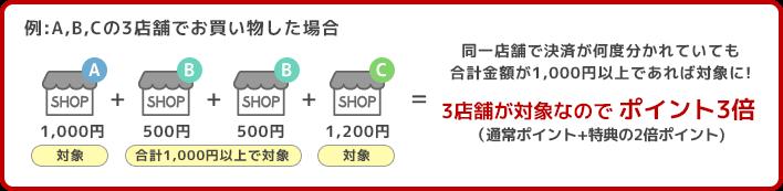 同一店舗で決済が何度分かれていても合計金額が1,000円以上であれば対象に!3店舗が対象なので ポイント3倍(通常ポイント+特典の2倍ポイント)