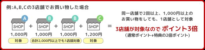 同一店舗で2回以上、1,000円以上のお買い物をしても、1店舗として対象