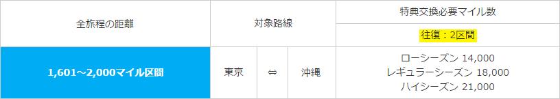 ANA「シーズン・必要マイルチャート」東京⇔沖縄